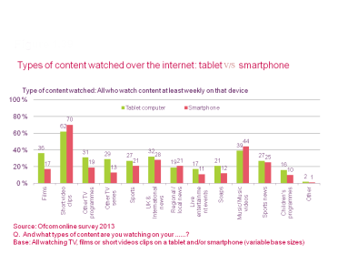 Most watched content over internet: tablet v/s smartphone