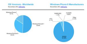 Windows Phone figures show interesting trends